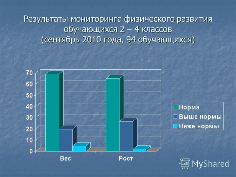 Результаты мониторинга физического развития обучающихся 2 – 4 классов (сентябрь 2010 года, 94 обучающихся)