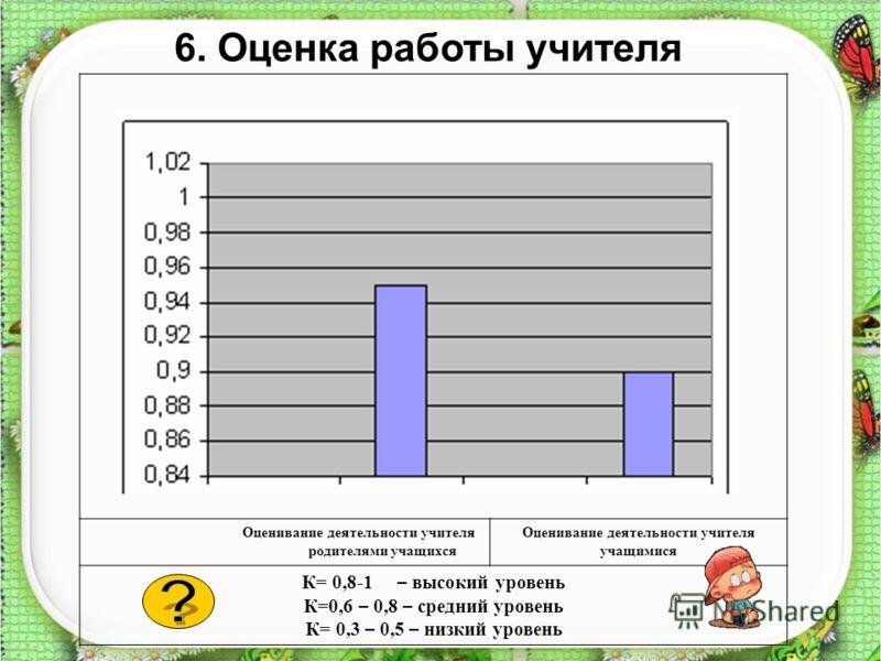 Оценивание деятельности учителя родителями учащихся Оценивание деятельности учителя учащимися К= 0,8-1 – высокий уровень К=0,6 – 0,8 – средний уровень К= 0,3 – 0,5 – низкий уровень 6. Оценка работы учителя