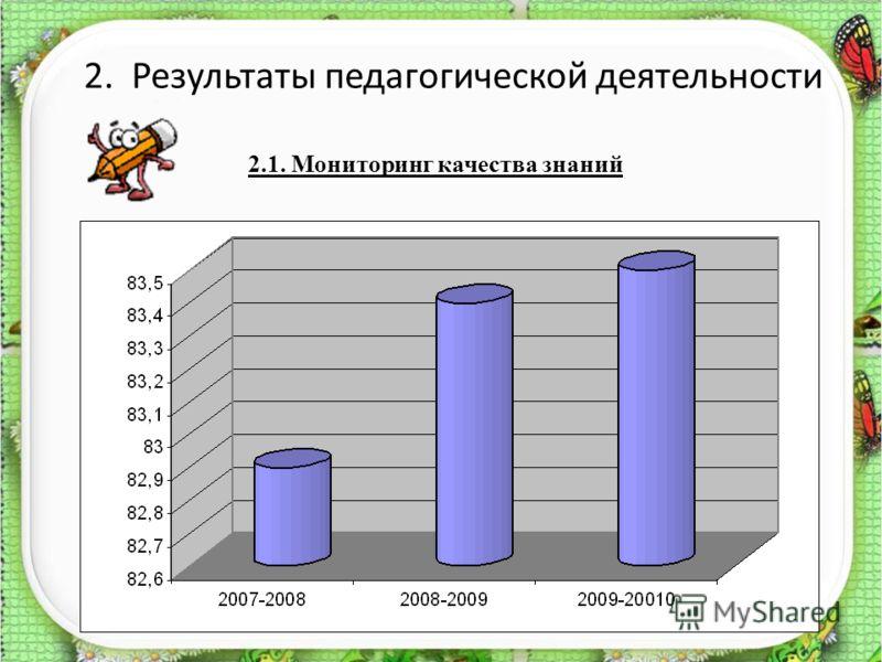 2.1. Мониторинг качества знаний 2. Результаты педагогической деятельности