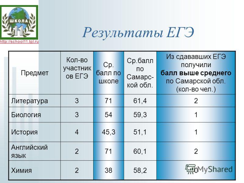 http://school11.tgl.ru Результаты ЕГЭ Предмет Кол-во участник ов ЕГЭ Ср. балл по школе Ср.балл по Самарс- кой обл. Из сдававших ЕГЭ получили балл выше среднего по Самарской обл. (кол-во чел.) Литература37161,42 Биология35459,31 История445,351,11 Англ