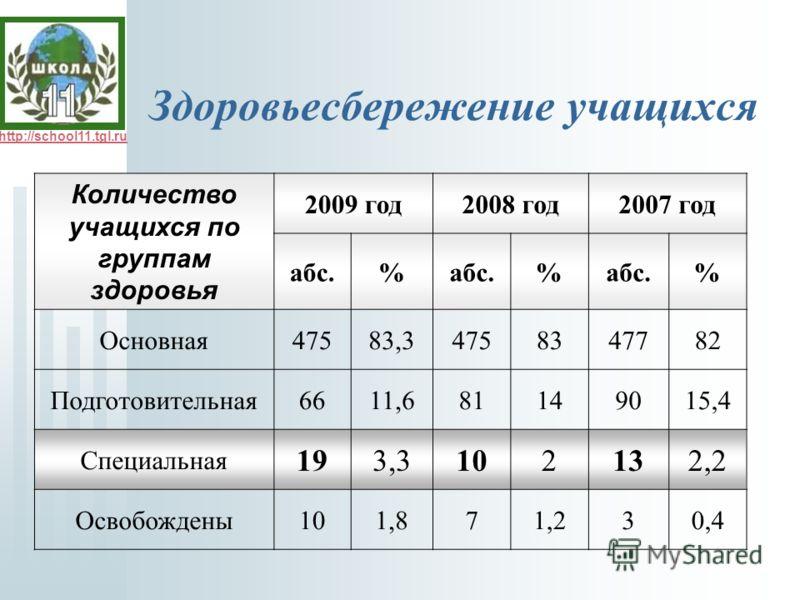 http://school11.tgl.ru Здоровьесбережение учащихся Количество учащихся по группам здоровья 2009 год2008 год2007 год абс.% % % Основная47583,34758347782 Подготовительная6611,681149015,4 Специальная 193,3102132,2 Освобождены101,871,230,4