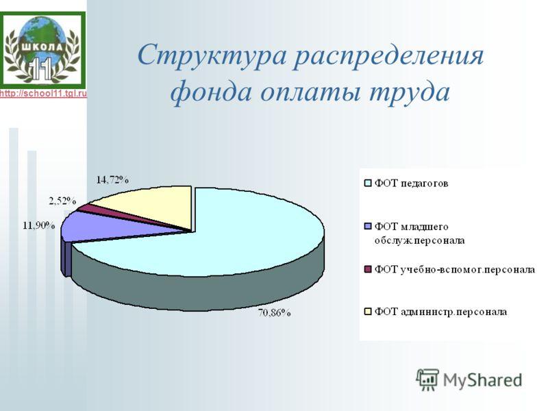 http://school11.tgl.ru Структура распределения фонда оплаты труда