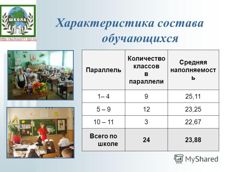 http://school11.tgl.ru Характеристика состава обучающихся Параллель Количество классов в параллели Средняя наполняемост ь 1– 4925,11 5 – 91223,25 10 – 11322,67 Всего по школе 2423,88