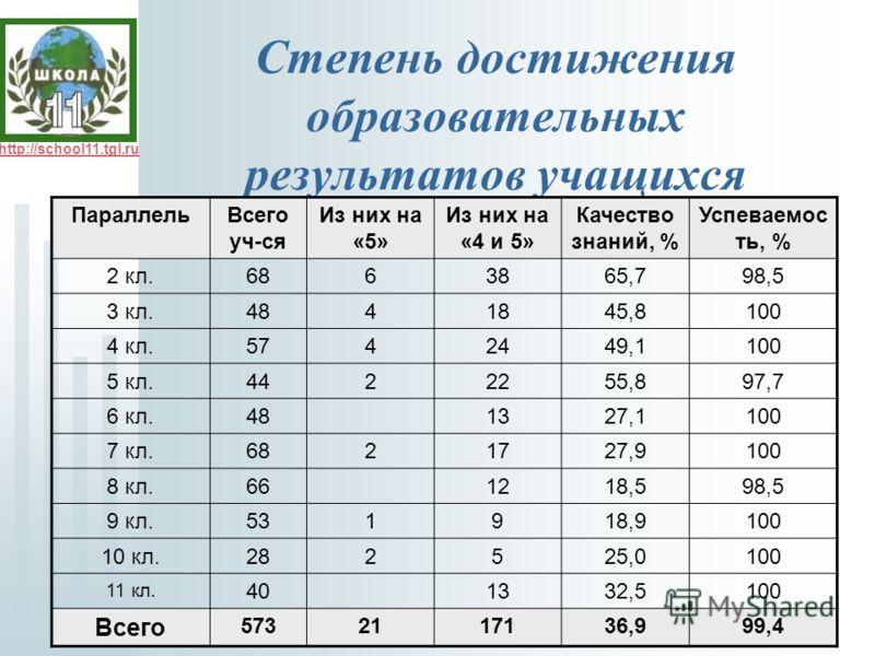 http://school11.tgl.ru Степень достижения образовательных результатов учащихся ПараллельВсего уч-ся Из них на «5» Из них на «4 и 5» Качество знаний, % Успеваемос ть, % 2 кл.6863865,798,5 3 кл.4841845,8100 4 кл.5742449,1100 5 кл.4422255,897,7 6 кл.481