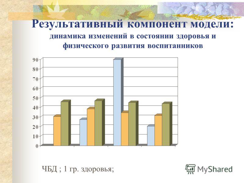 Результативный компонент модели: динамика изменений в состоянии здоровья и физического развития воспитанников ЧБД ; 1 гр. здоровья;
