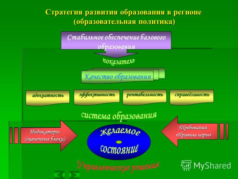 Системамониторинга Стратегия развития образования в регионе (образовательная политика) (образовательная политика) Стабильное обеспечение базового образования Качество образования адекватность эффективностьрентабельностьсправедливость Индикаторы (оцен