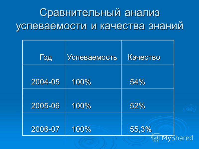 Сравнительный анализ успеваемости и качества знаний Год ГодУспеваемость Качество Качество 2004-05 2004-05 100% 100% 54% 54% 2005-06 2005-06 100% 100% 52% 52% 2006-07 2006-07 100% 100% 55,3% 55,3%