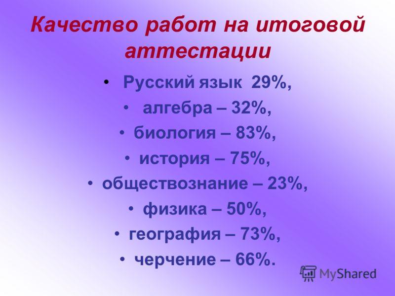 Русский язык 29%, алгебра – 32%, биология – 83%, история – 75%, обществознание – 23%, физика – 50%, география – 73%, черчение – 66%. Качество работ на итоговой аттестации