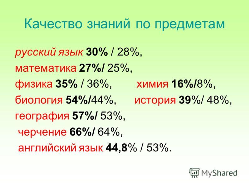 Качество знаний по предметам русский язык 30% / 28%, математика 27%/ 25%, физика 35% / 36%, химия 16%/8%, биология 54%/44%, история 39%/ 48%, география 57%/ 53%, черчение 66%/ 64%, английский язык 44,8% / 53%.