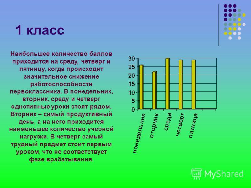 Гигиенические требования к составлению расписаний занятий в начальной школе 1-е уроки – фаза врабатывания – предметы средней сложности 2-3-и уроки – период устойчивой работоспособности - предметы максимальной сложности 4-е уроки – фаза некомпенсирова