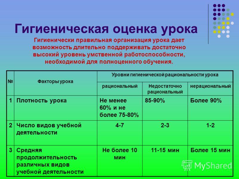 Расписание для всех классов начальной школы составлено нерационально, так как учебная нагрузка распределена без учета биоритмического оптимума умственной работоспособности у детей как в течение недели, так и в течение дня.