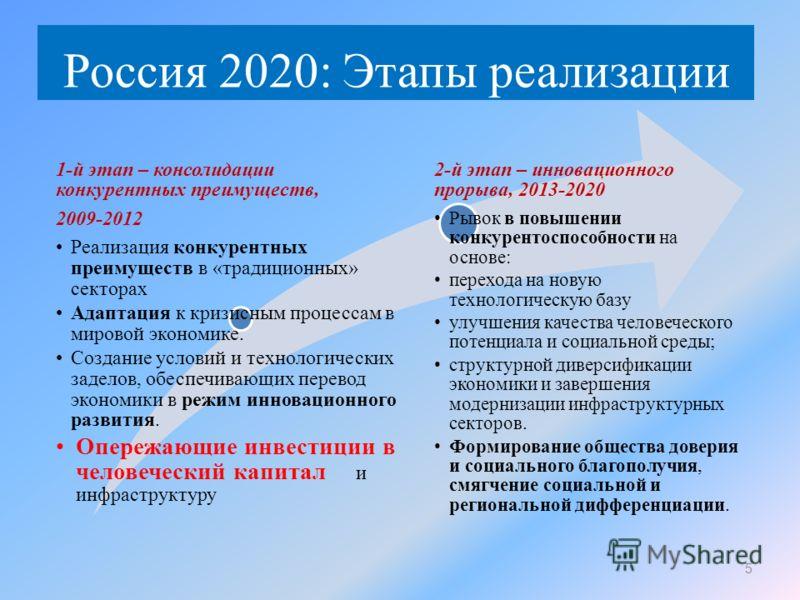 Россия 2020: Этапы реализации 5 1-й этап – консолидации конкурентных преимуществ, 2009-2012 Реализация конкурентных преимуществ в «традиционных» секторах Адаптация к кризисным процессам в мировой экономике. Создание условий и технологических заделов,