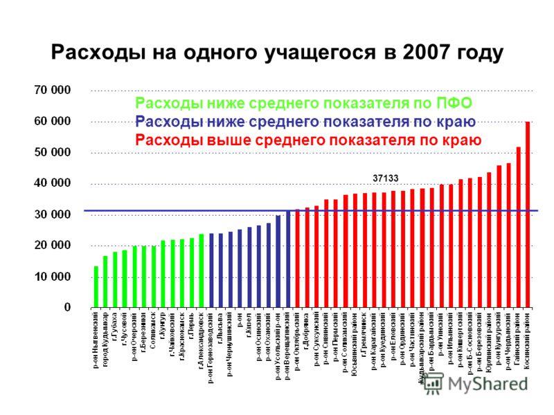 Расходы на одного учащегося в 2007 году 37133 Расходы ниже среднего показателя по ПФО Расходы ниже среднего показателя по краю Расходы выше среднего показателя по краю