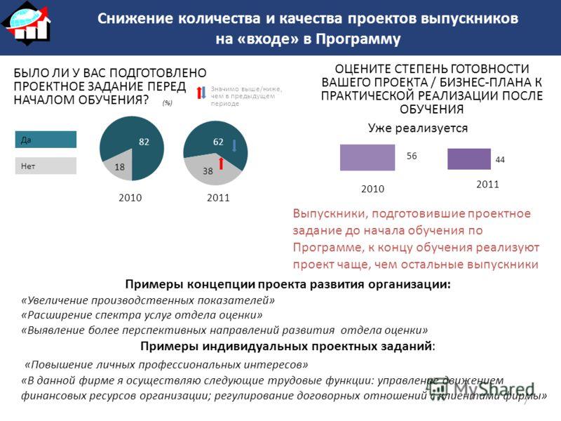 (%) Да БЫЛО ЛИ У ВАС ПОДГОТОВЛЕНО ПРОЕКТНОЕ ЗАДАНИЕ ПЕРЕД НАЧАЛОМ ОБУЧЕНИЯ? Нет 20102011 Значимо выше/ниже, чем в предыдущем периоде Снижение количества и качества проектов выпускников на «входе» в Программу Уже реализуется ОЦЕНИТЕ СТЕПЕНЬ ГОТОВНОСТИ