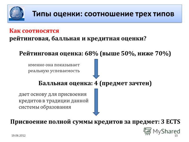 15 Типы оценки: соотношение трех типов 19.06.2012 Как соотносятся рейтинговая, балльная и кредитная оценки? Рейтинговая оценка: 68% (выше 50%, ниже 70%) именно она показывает реальную успеваемость Балльная оценка: 4 (предмет зачтен) дает основу для п