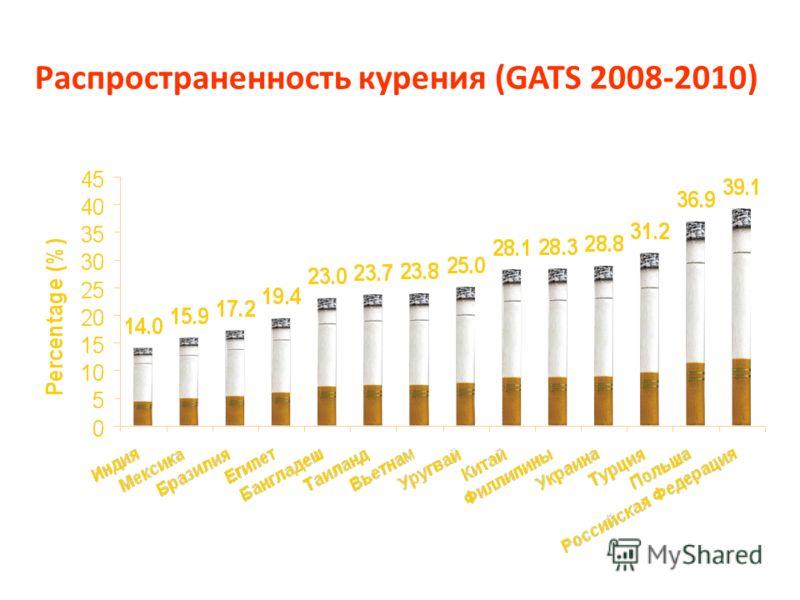 Распространенность курения (GATS 2008-2010)