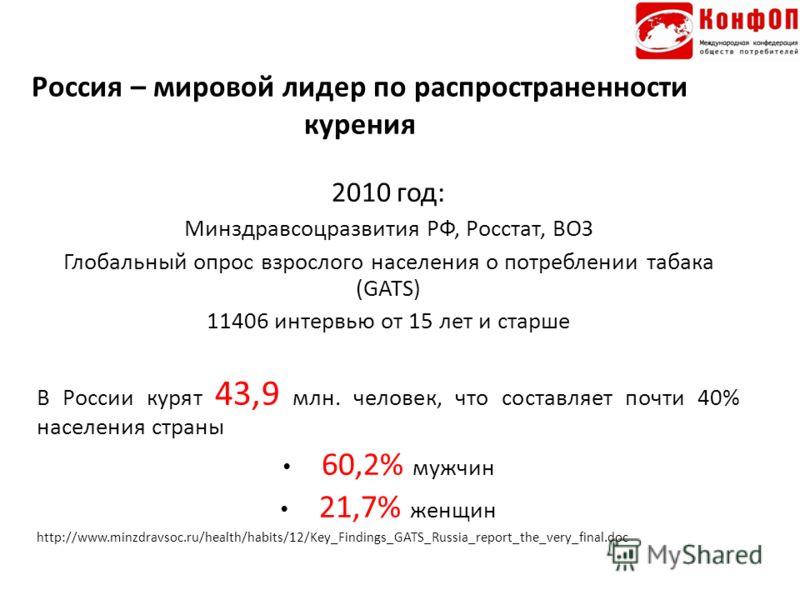 Россия – мировой лидер по распространенности курения 2010 год: Минздравсоцразвития РФ, Росстат, ВОЗ Глобальный опрос взрослого населения о потреблении табака (GATS) 11406 интервью от 15 лет и старше В России курят 43,9 млн. человек, что составляет по
