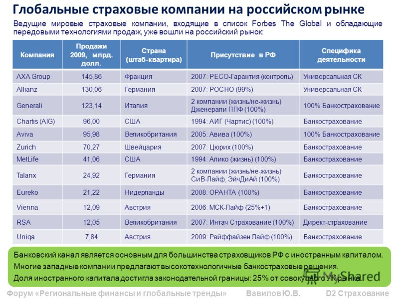 Глобальные страховые компании на российском рынке Компания Продажи 2009, млрд. долл. Страна (штаб-квартира) Присутствие в РФ Специфика деятельности AXA Group145,86Франция2007: РЕСО-Гарантия (контроль)Универсальная СК Allianz130,06Германия2007: РОСНО