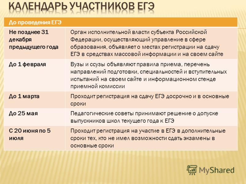 До проведения ЕГЭ Не позднее 31 декабря предыдущего года Орган исполнительной власти субъекта Российской Федерации, осуществляющий управление в сфере образования, объявляет о местах регистрации на сдачу ЕГЭ в средствах массовой информации и на своем