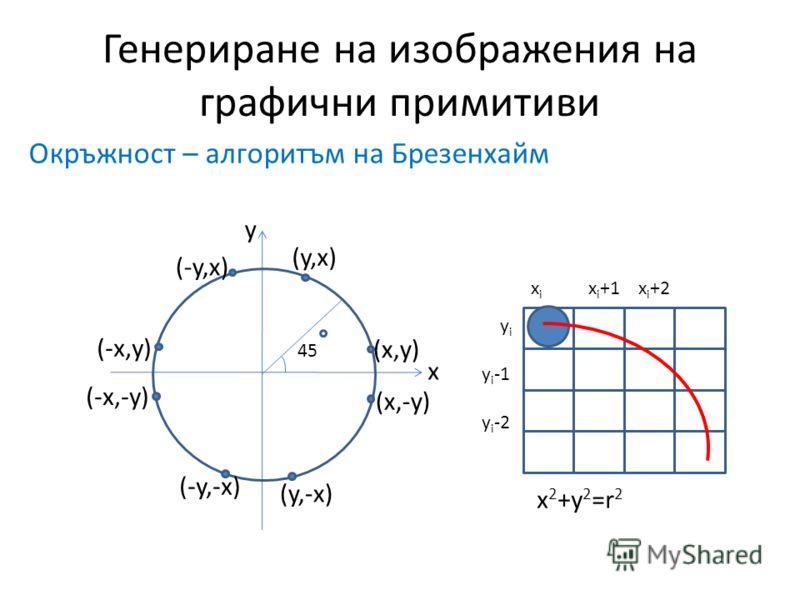Генериране на изображения на графични примитиви Окръжност – алгоритъм на Брезенхайм x i x i +1 x i +2 y i y i -1 y i -2 x 2 +y 2 =r 2 (y,x) (x,y) (-y,x) (-x,y) (-x,-y) (x,-y) (-y,-x) (y,-x) x y 45