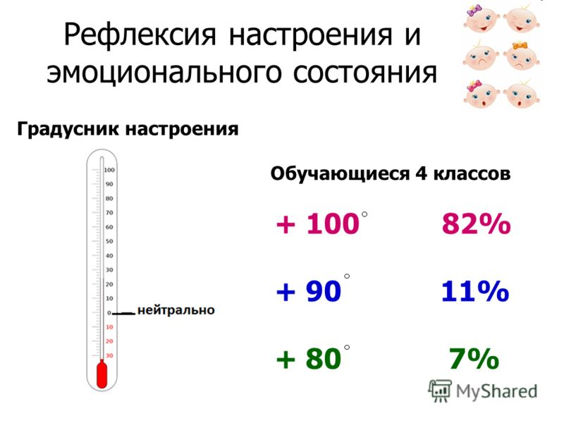 Рефлексия настроения и эмоционального состояния Градусник настроения Обучающиеся 4 классов + 100 82% + 90 11% + 80 7%