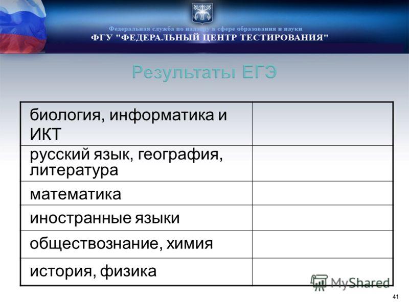 41 биология, информатика и ИКТ русский язык, география, литература математика иностранные языки обществознание, химия история, физика