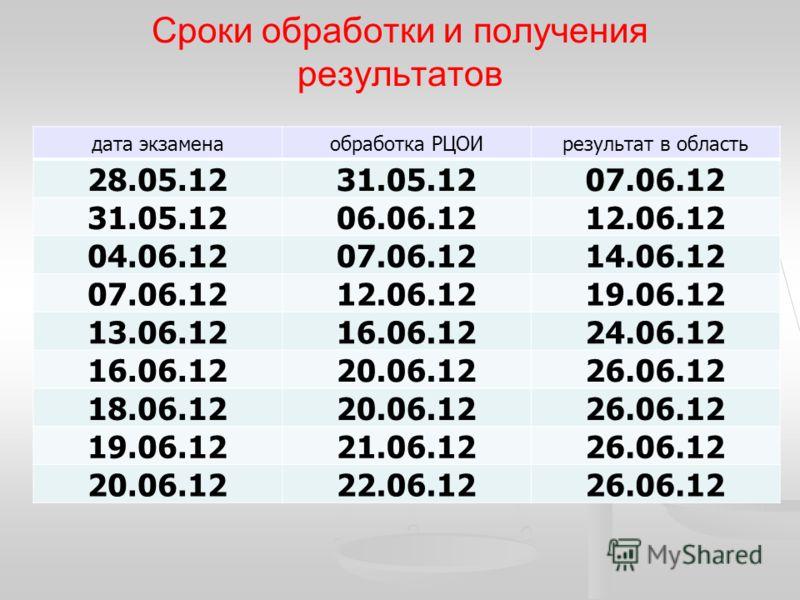Сроки обработки и получения результатов дата экзаменаобработка РЦОИрезультат в область 28.05.1231.05.1207.06.12 31.05.1206.06.1212.06.12 04.06.1207.06.1214.06.12 07.06.1212.06.1219.06.12 13.06.1216.06.1224.06.12 16.06.1220.06.1226.06.12 18.06.1220.06
