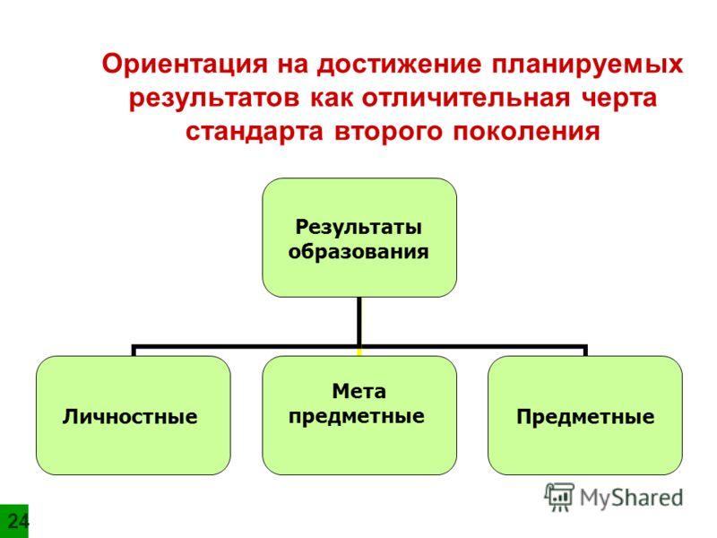 Ориентация на достижение планируемых результатов как отличительная черта стандарта второго поколения Результаты образования Личностные Мета предметныеПредметные 2424