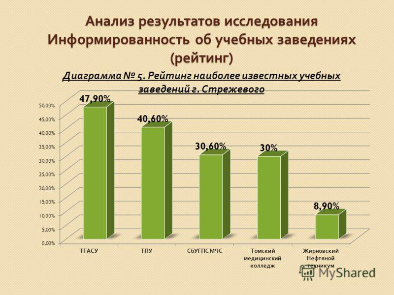 Анализ результатов исследования Информированность об учебных заведениях ( рейтинг )