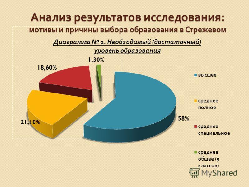 Анализ результатов исследования : мотивы и причины выбора образования в Стрежевом
