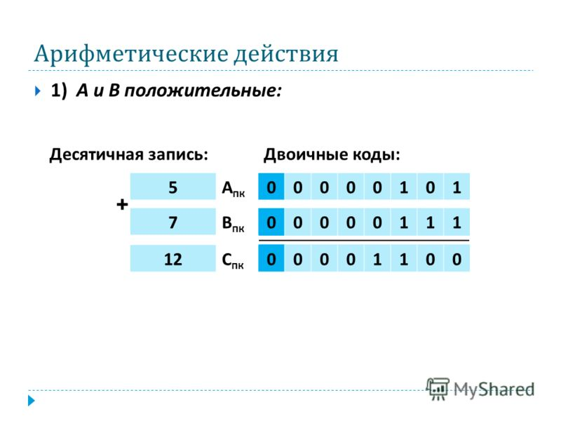 Арифметические действия 1) А и В положительные : Десятичная запись : Двоичные коды : 12 С пк 00001100 7 В пк 00000111 5 А пк 00000101 +