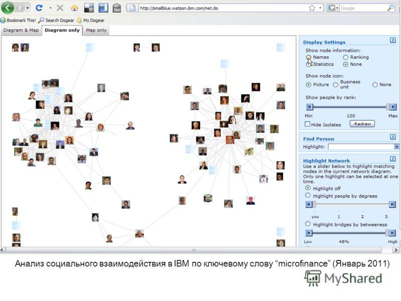 Анализ социального взаимодействия в IBM по ключевому слову microfinance (Январь 2011)