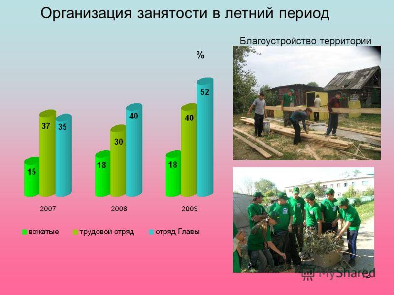 12 Организация занятости в летний период Благоустройство территории %
