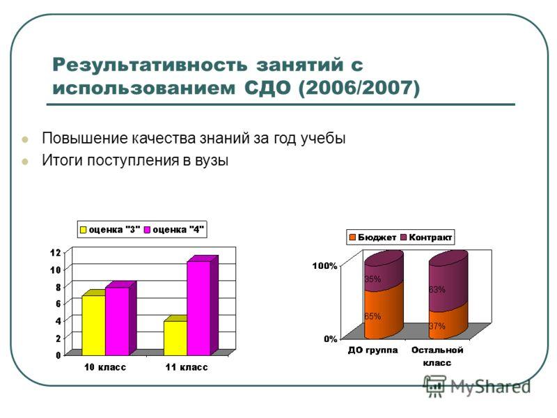 Результативность занятий с использованием СДО (2006/2007) Повышение качества знаний за год учебы Итоги поступления в вузы