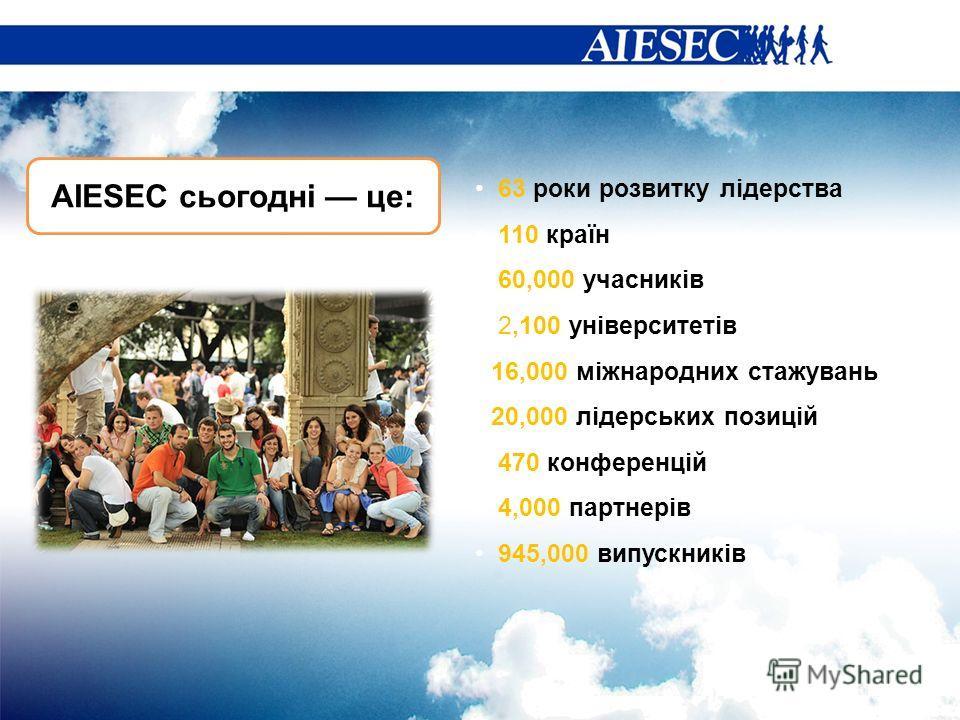 63 роки розвитку лідерства 110 країн 60,000 учасників 2,100 університетів 16,000 міжнародних стажувань 20,000 лідерських позицій 470 конференцій 4,000 партнерів 945,000 випускників AIESEC сьогодні це: