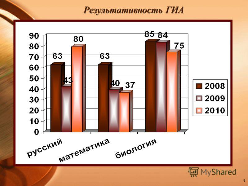 9 Результативность ГИА