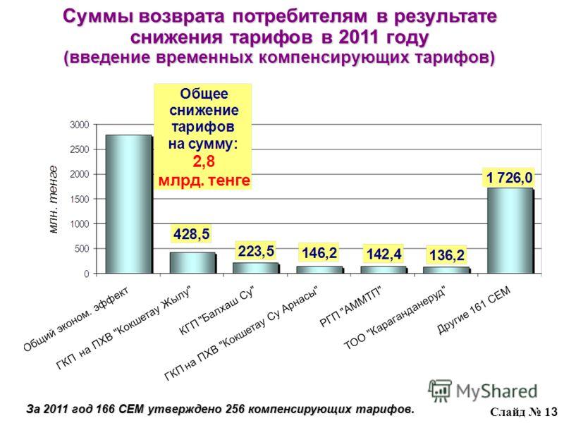 Суммы возврата потребителям в результате снижения тарифов в 2011 году (введение временных компенсирующих тарифов) Слайд 1 3 За 2011 год 166 СЕМ утверждено 256 компенсирующих тарифов.
