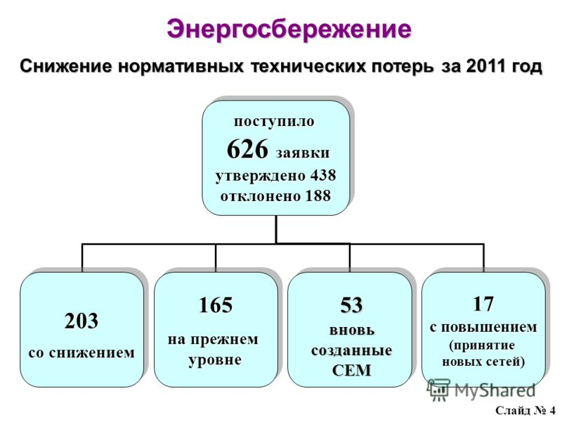 поступило 626 заявки 626 заявки утверждено 438 отклонено 188 поступило 626 заявки 626 заявки утверждено 438 отклонено 188 203 со снижением 203 165 на прежнем уровне165 уровне 17 с повышением (принятие новых сетей) 17 с повышением (принятие новых сете