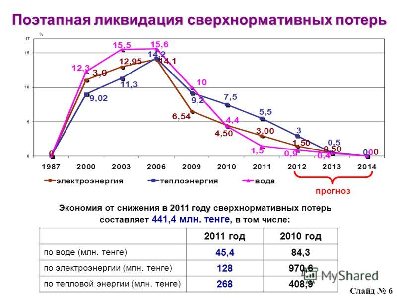 прогноз Поэтапная ликвидация сверхнормативных потерь Слайд 6 в 2011 году Экономия от снижения в 2011 году сверхнормативных потерь составляет 441,4 млн. тенге, в том числе: 2011 год2010 год по воде (млн. тенге) 45,484,3 по электроэнергии (млн. тенге)