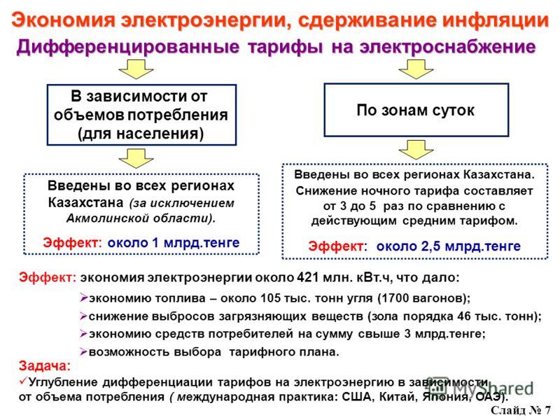 Введены во всех регионах Казахстана. от 3 до 5 раз Снижение ночного тарифа составляет от 3 до 5 раз по сравнению с действующим средним тарифом. Эффект: около 2,5 млрд.тенге Эффект: экономия электроэнергии около 421 млн. кВт.ч, что дало: экономию топл