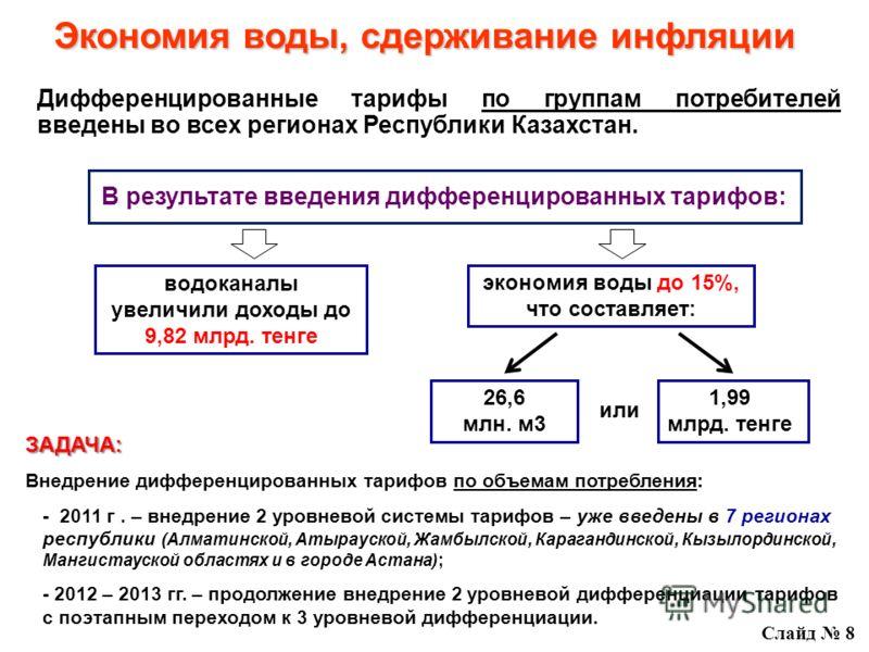 В результате введения дифференцированных тарифов: Дифференцированные тарифы по группам потребителей введены во всех регионах Республики Казахстан. Слайд 8 ЗАДАЧА: Внедрение дифференцированных тарифов по объемам потребления: - 2011 г. – внедрение 2 ур