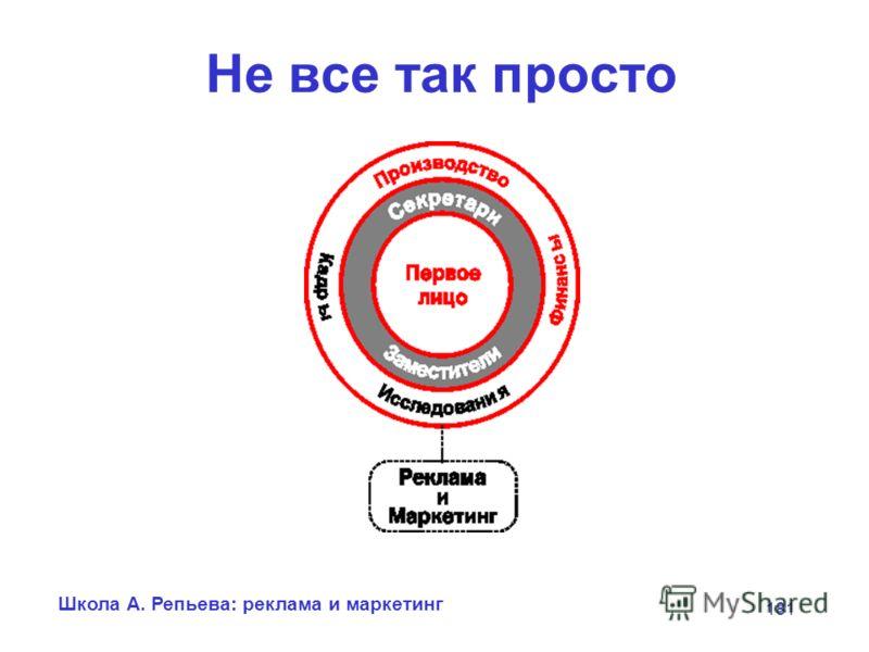 Школа А. Репьева: реклама и маркетинг 181 Не все так просто