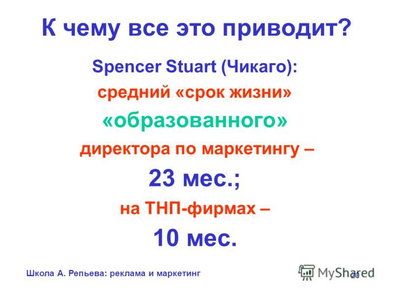 Школа А. Репьева: реклама и маркетинг 20 К чему все это приводит? Spencer Stuart (Чикаго): средний «срок жизни» «образованного» директора по маркетингу – 23 мес.; на ТНП-фирмах – 10 мес.