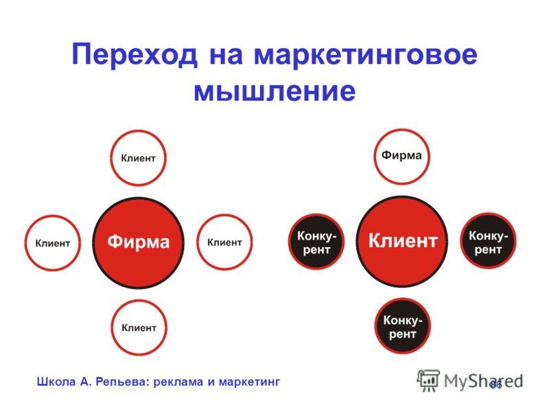 Школа А. Репьева: реклама и маркетинг 86 Переход на маркетинговое мышление