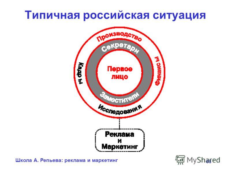 Школа А. Репьева: реклама и маркетинг 88 Типичная российская ситуация