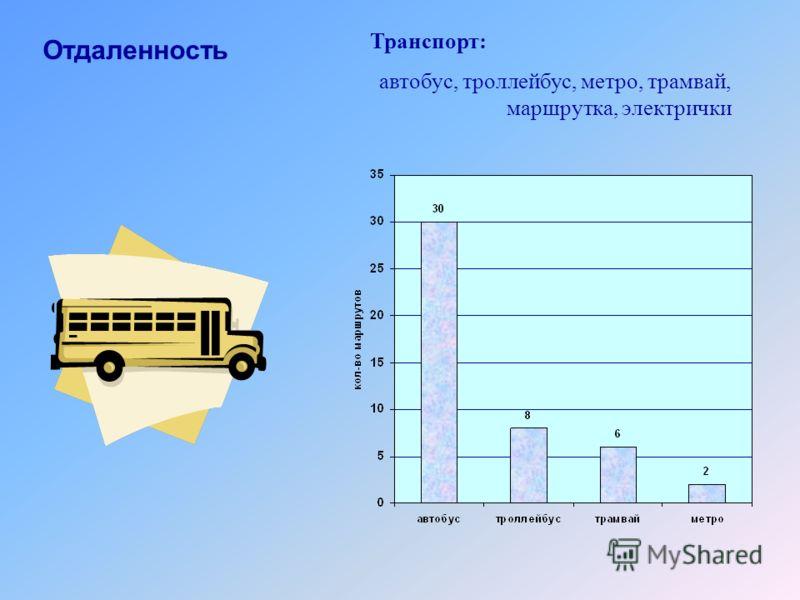 Отдаленность Транспорт: автобус, троллейбус, метро, трамвай, маршрутка, электрички