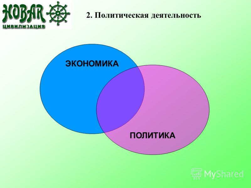 2. Политическая деятельность ЭКОНОМИКА ПОЛИТИКА