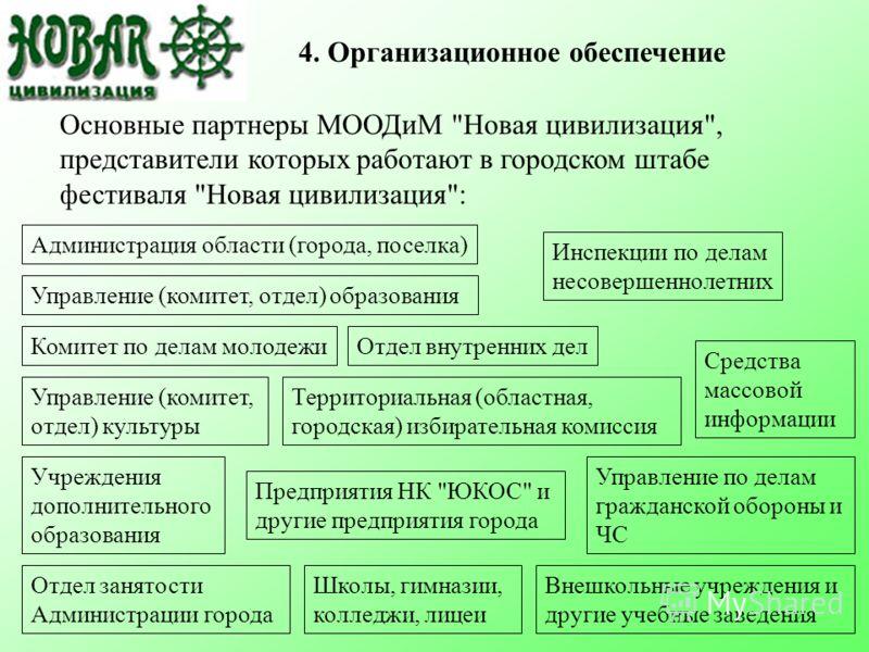 4. Организационное обеспечение Основные партнеры МООДиМ