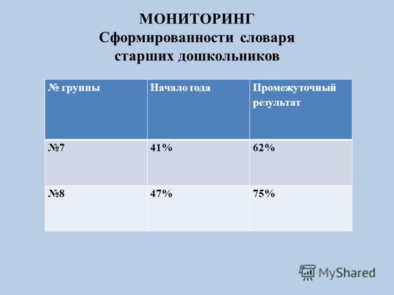 МОНИТОРИНГ Сформированности словаря старших дошкольников группыНачало года Промежуточный результат 741%62% 847%75%