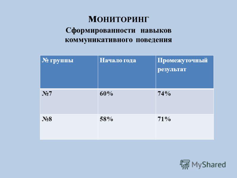 м ОНИТОРИНГ Сформированности навыков коммуникативного поведения группыНачало года Промежуточный результат 760%74% 858%71%